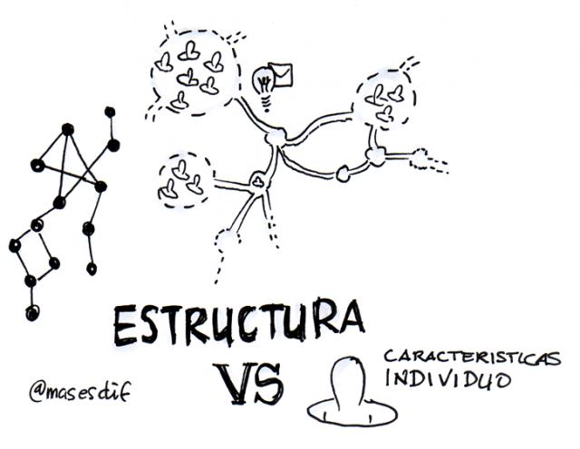 La estructura es mas importante para la difusión de un mensaje que las caracteristicas de una persona en una red social