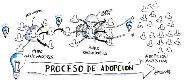 El proceso de adopción de una idea en una red social - Innovadores, Seguidores y adopción masiva